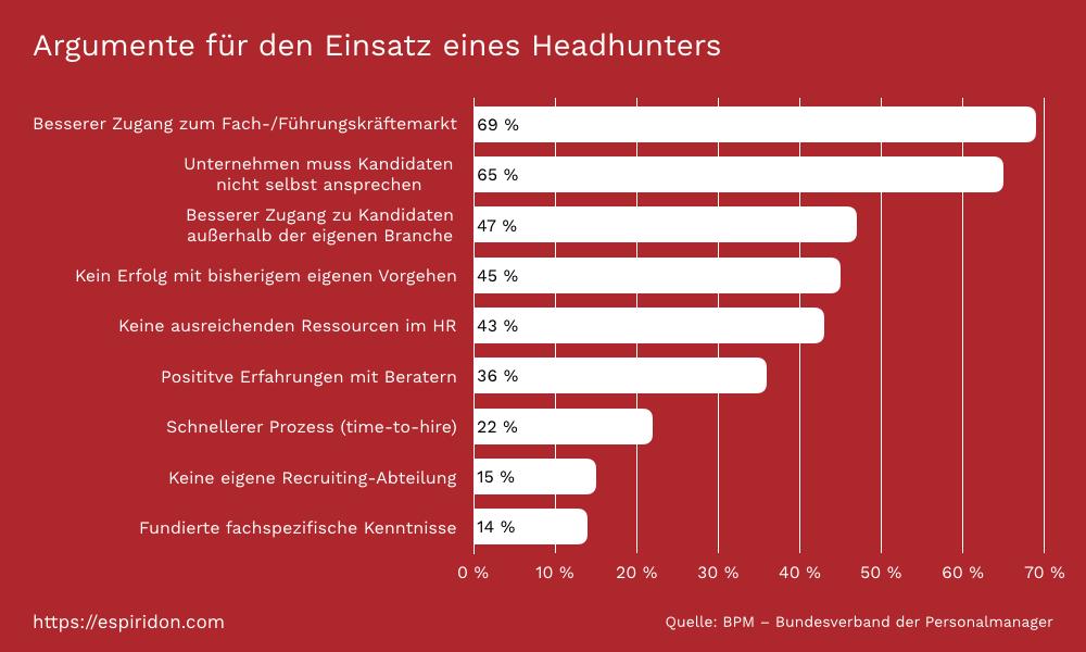 headhunter-argumente