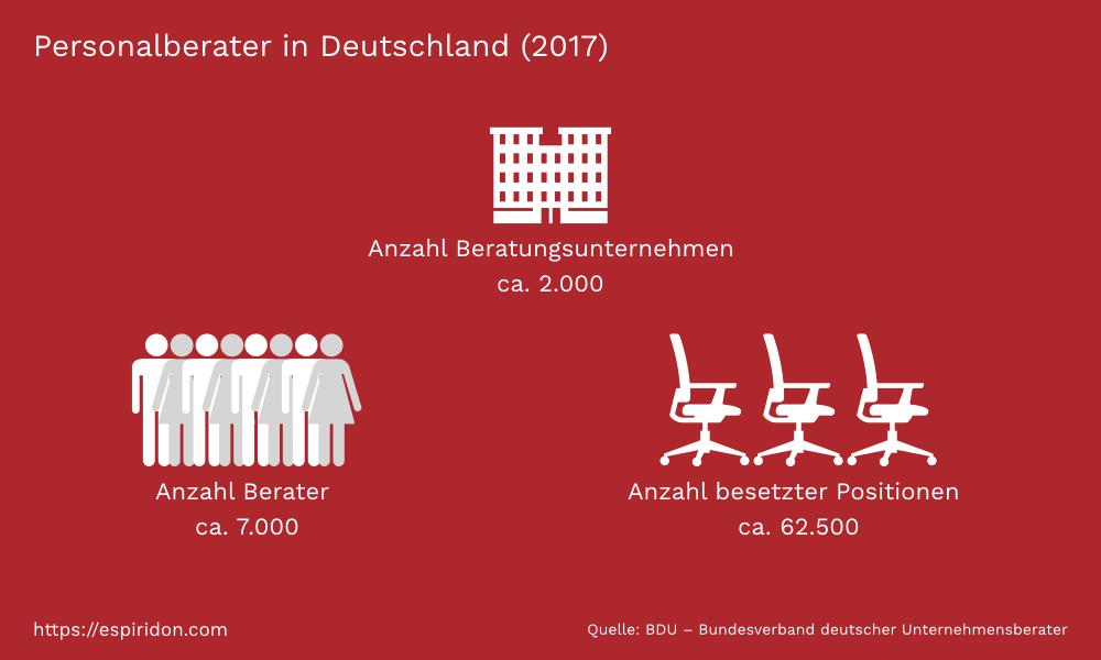 personalberater-deutschland-chart